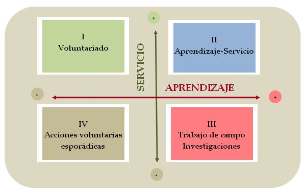 http://evoluntas.files.wordpress.com/2010/11/aprendizaje-servicio2.jpg