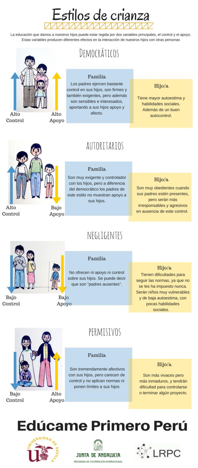 Infografía sobre Estilos de Crianza #ENFAMILIA por E-Voluntas. Un Aliado #ENSOCIEDAD.